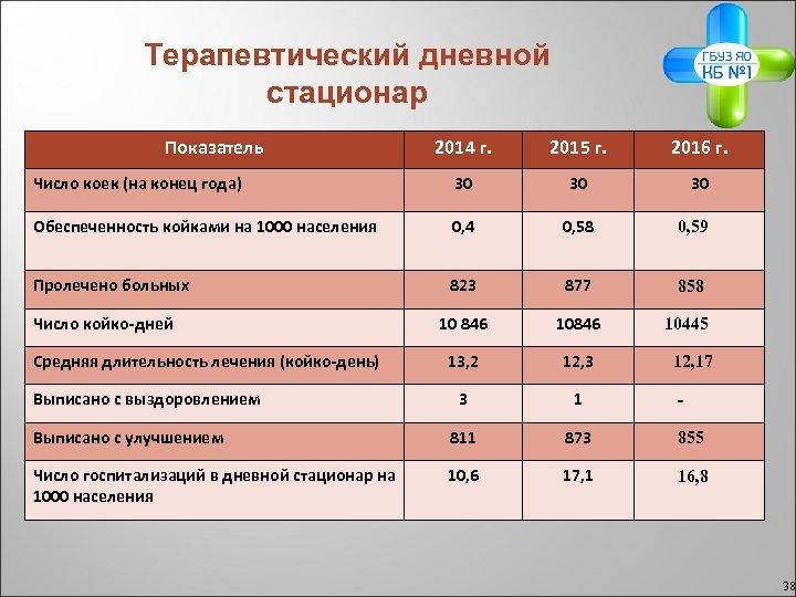 Терапевтический дневной стационар Показатель 2014 г. 2015 г. 2016 г. Число коек (на конец