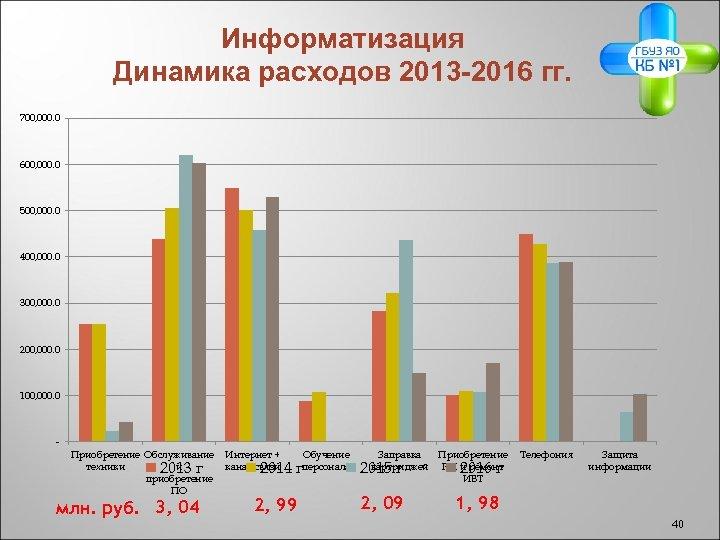 Информатизация Динамика расходов 2013 -2016 гг. 700, 000. 0 600, 000. 0 500, 000.