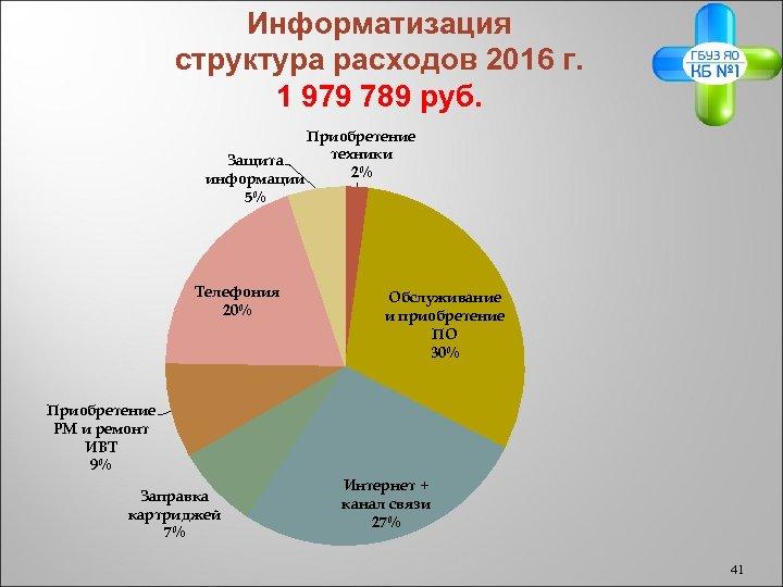 Информатизация структура расходов 2016 г. 1 979 789 руб. Приобретение техники Защита 2% информации