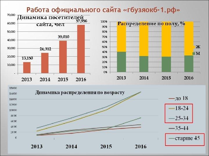 70, 000 60, 000 Работа официального сайта «гбузяокб-1. рф» Динамика посетителей 57, 956 сайта,