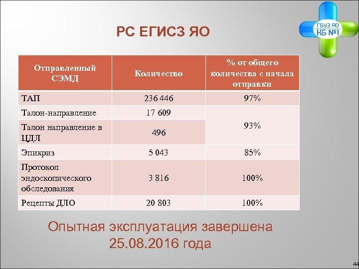 РС ЕГИСЗ ЯО Количество % от общего количества с начала отправки ТАП 236 446