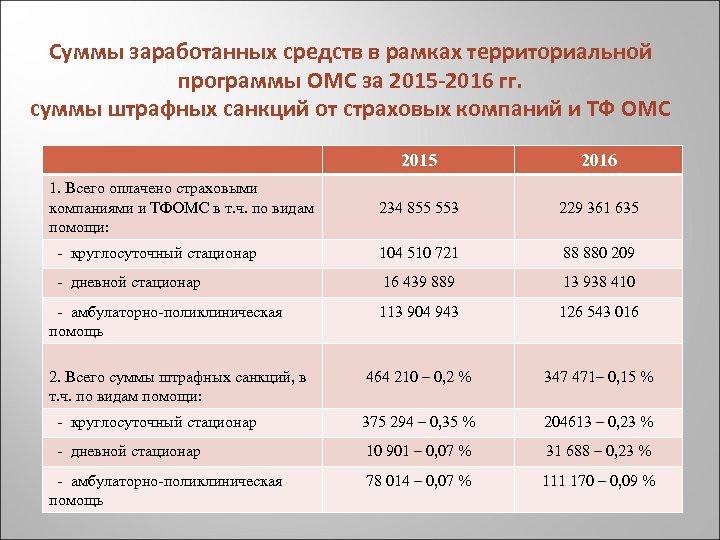 Суммы заработанных средств в рамках территориальной программы ОМС за 2015 -2016 гг. суммы штрафных