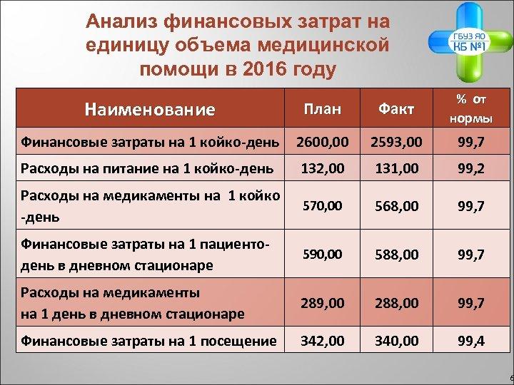 Анализ финансовых затрат на единицу объема медицинской помощи в 2016 году Наименование План Факт