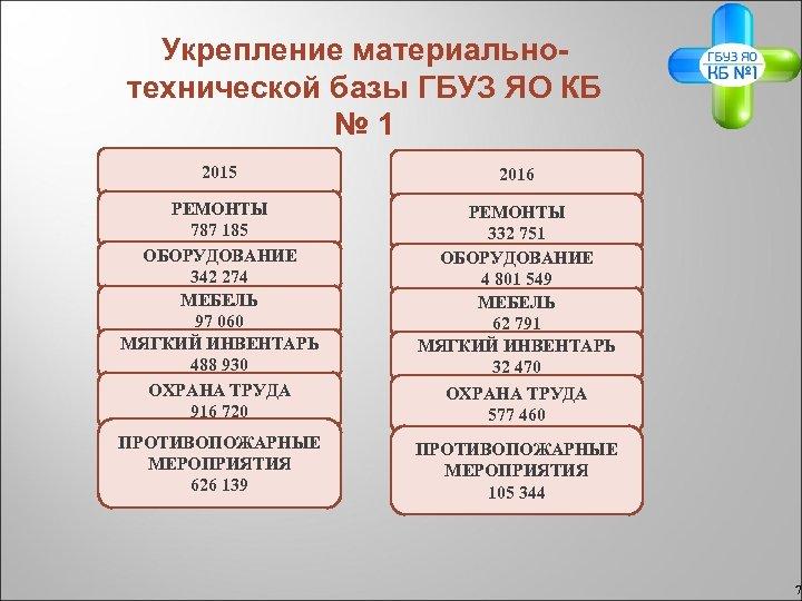 Укрепление материальнотехнической базы ГБУЗ ЯО КБ № 1 2015 2016 РЕМОНТЫ 787 185 ОБОРУДОВАНИЕ