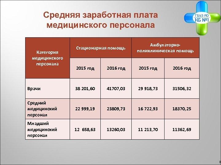 Средняя заработная плата медицинского персонала Категория медицинского персонала Стационарная помощь Амбулаторнополиклиническая помощь 2015 год