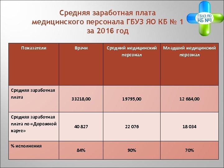Средняя заработная плата медицинского персонала ГБУЗ ЯО КБ № 1 за 2016 год Показатели