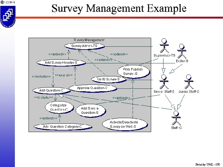 Survey Management Example Security UML -100