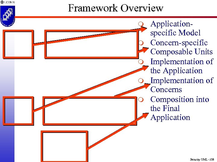 Framework Overview m m m Applicationspecific Model Concern-specific Composable Units Implementation of the Application