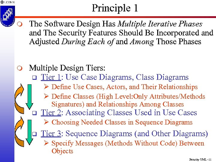 Principle 1 m The Software Design Has Multiple Iterative Phases and The Security Features