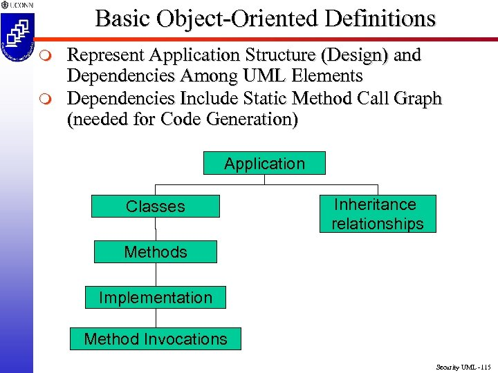Basic Object-Oriented Definitions m m Represent Application Structure (Design) and Dependencies Among UML Elements