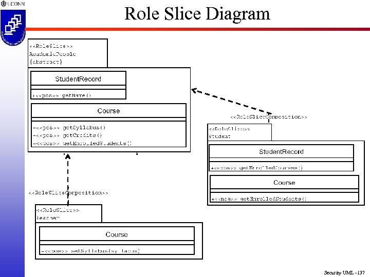 Role Slice Diagram Security UML -137