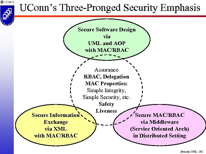 UConn's Three-Pronged Security Emphasis Secure Software Design via UML and AOP with MAC/RBAC Secure