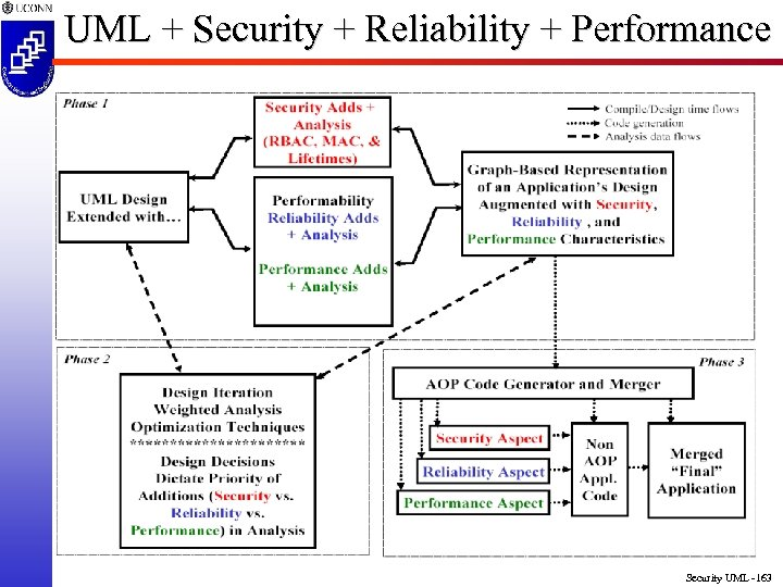 UML + Security + Reliability + Performance Security UML -163