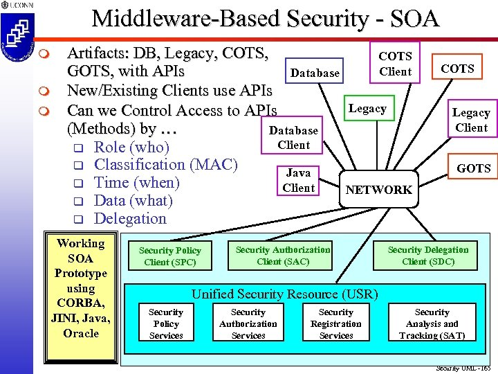 Middleware-Based Security - SOA m m m Artifacts: DB, Legacy, COTS, GOTS, with APIs