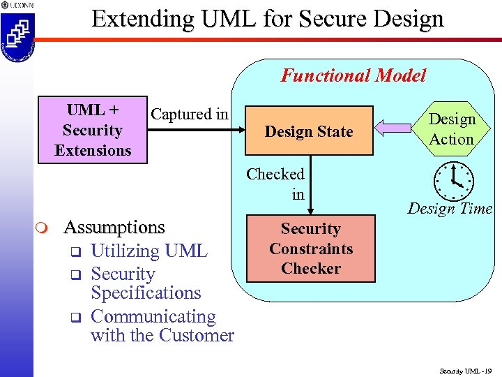 Extending UML for Secure Design Functional Model UML + Security Extensions Captured in Design