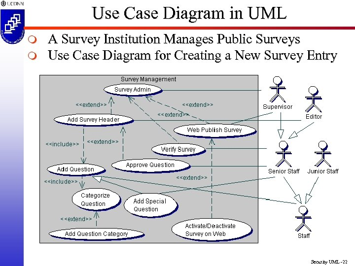 Use Case Diagram in UML m m A Survey Institution Manages Public Surveys Use