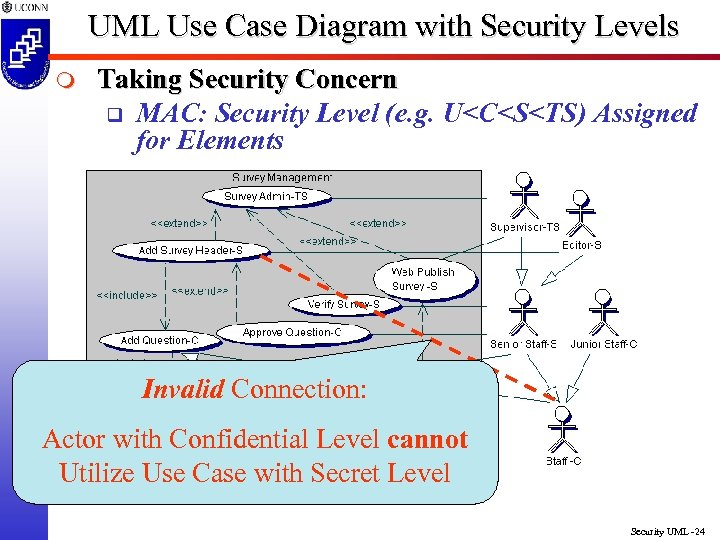 UML Use Case Diagram with Security Levels m Taking Security Concern q MAC: Security