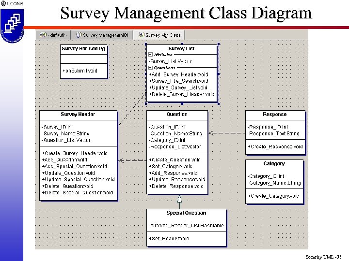 Survey Management Class Diagram Security UML -35