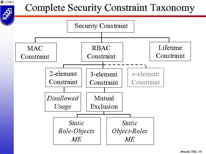 Complete Security Constraint Taxonomy Security Constraint Lifetime Constraint RBAC Constraint MAC Constraint 2 -element