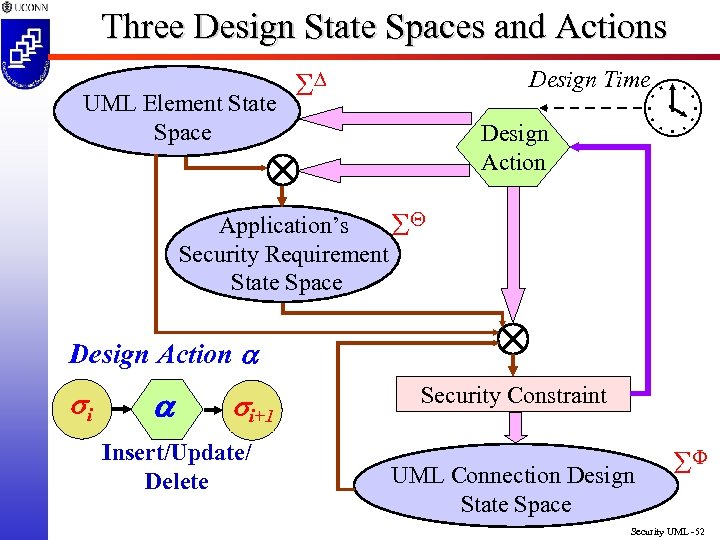 Three Design State Spaces and Actions UML Element State Space Design Time Design Action