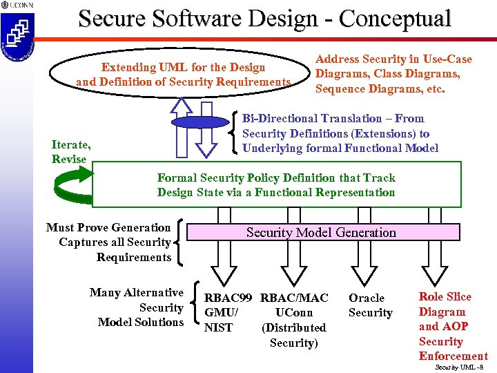 Secure Software Design - Conceptual Extending UML for the Design and Definition of Security