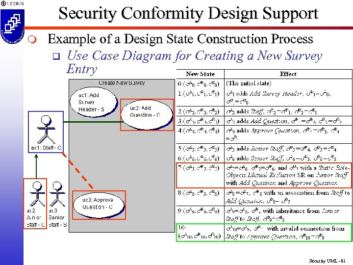 Security Conformity Design Support m Example of a Design State Construction Process q Use