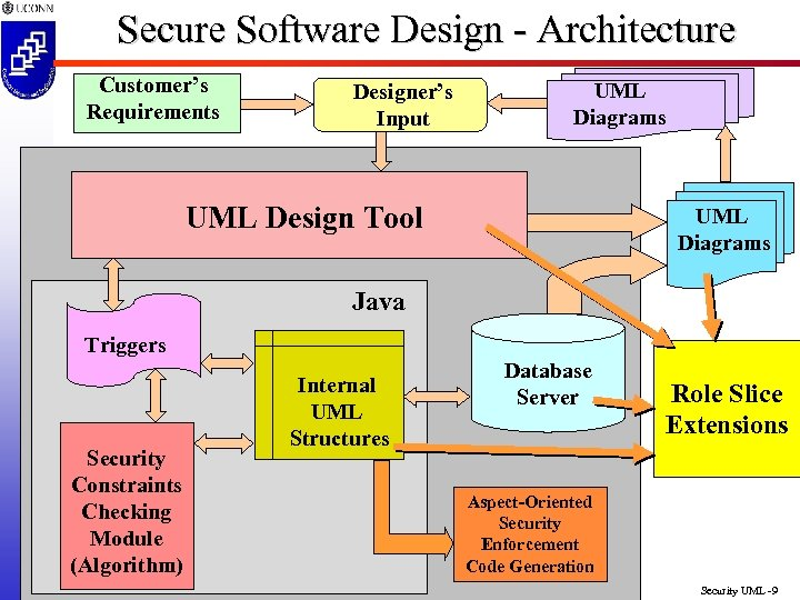 Secure Software Design - Architecture Customer's Requirements Designer's Input UML Diagrams UML Design Tool