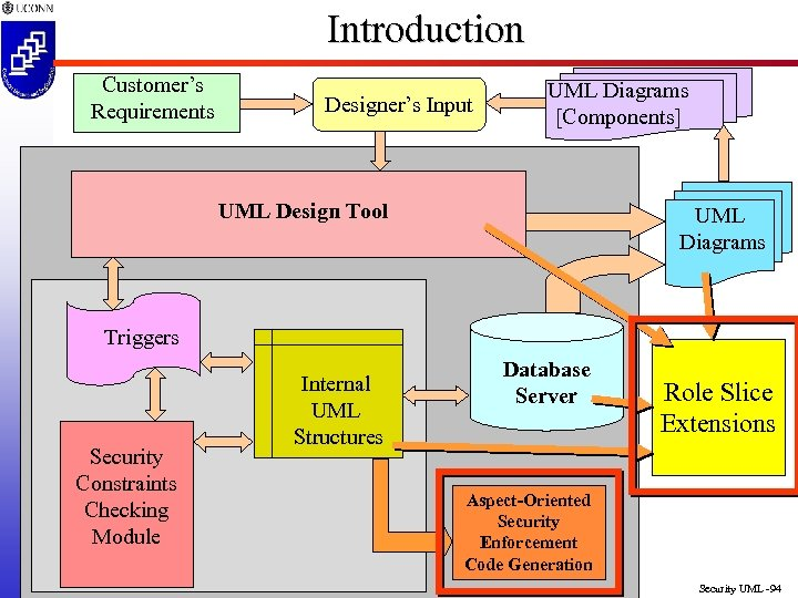 Introduction Customer's Requirements Designer's Input UML Diagrams [Components] UML Design Tool UML Diagrams Triggers