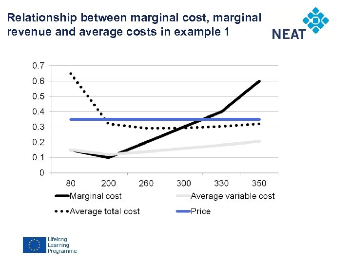 Relationship between marginal cost, marginal Chapter 4 revenue and average costs in example 1