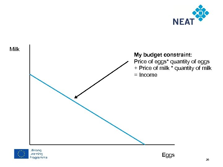 Chapter 4 Milk My budget constraint: Price of eggs* quantity of eggs + Price