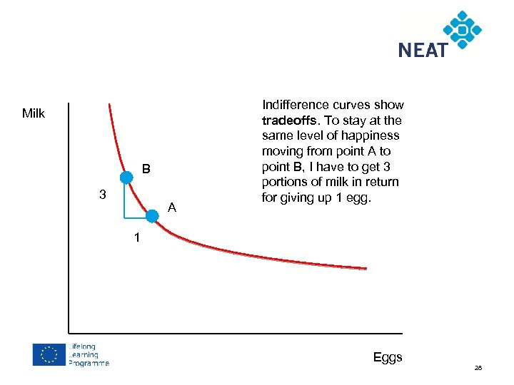 Chapter 4 Milk B 3 A Indifference curves show tradeoffs. To stay at the