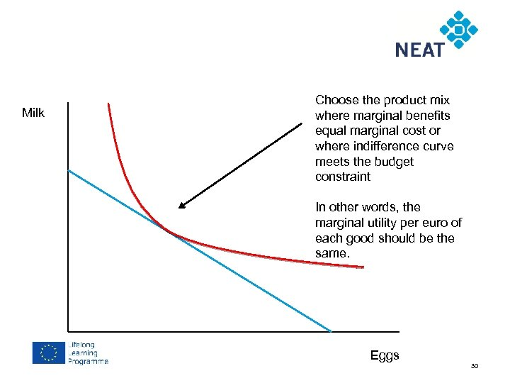 Chapter 4 Milk Choose the product mix where marginal benefits equal marginal cost or