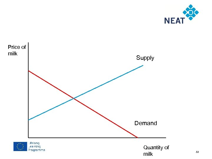 Chapter 4 Price of milk Supply Demand Quantity of milk 33
