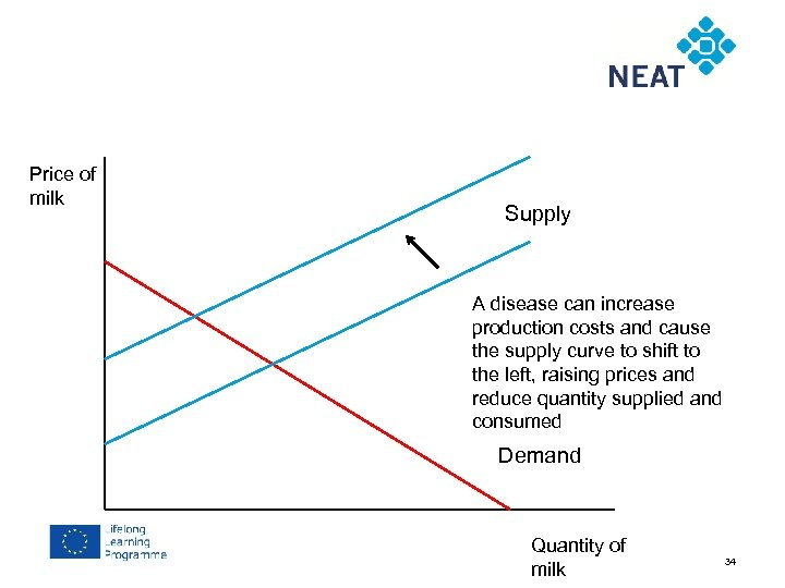 Chapter 4 Price of milk Supply A disease can increase production costs and cause