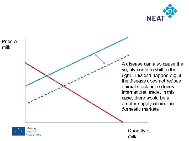 Price of milk A disease can also cause the supply curve to shift to