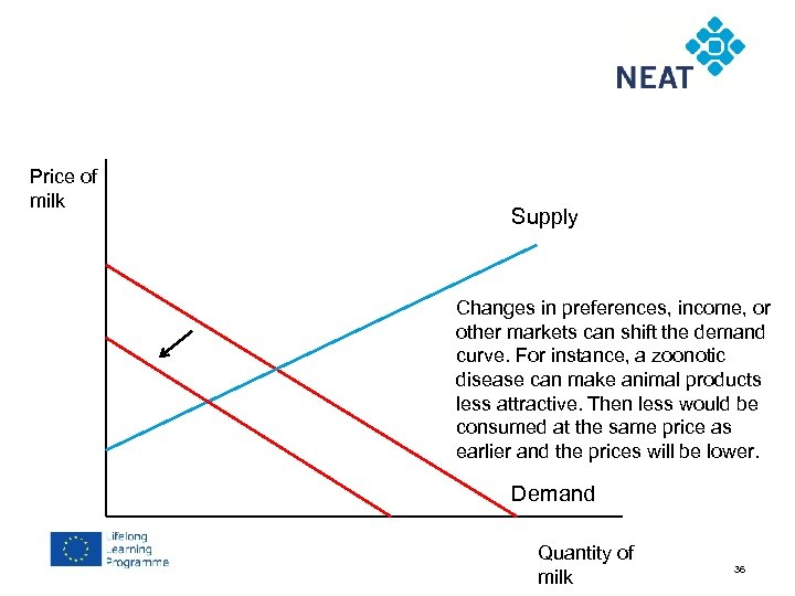 Chapter 4 Price of milk Supply Changes in preferences, income, or other markets can