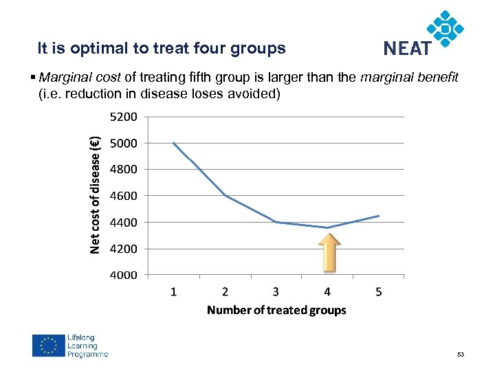 It is optimal to treat four groups § Marginal cost of treating fifth group