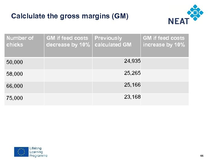 Calclulate the gross margins (GM) Number of chicks GM if feed costs Previously decrease