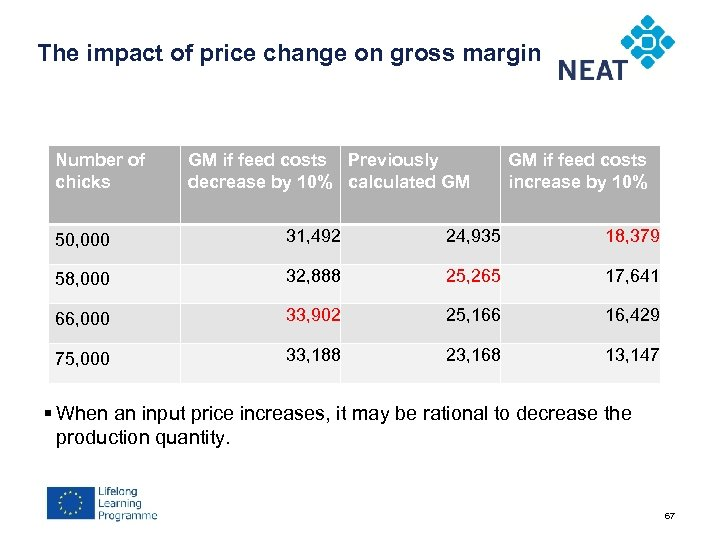 The impact of price change on gross margin Number of chicks GM if feed