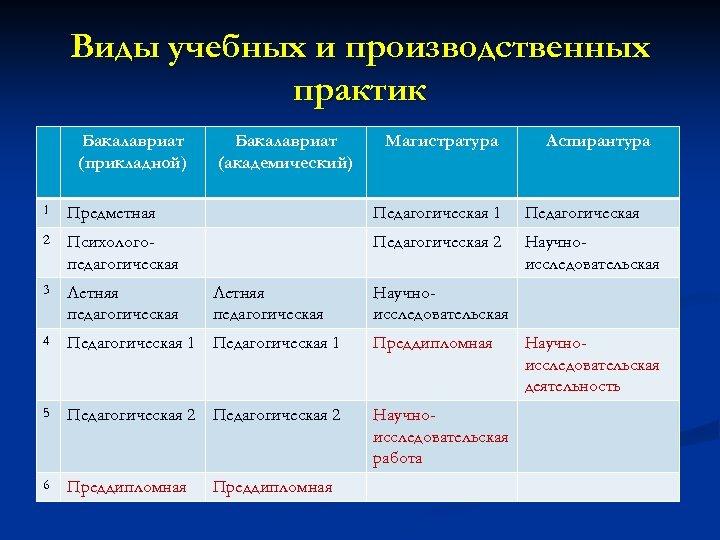 Виды учебных и производственных практик Бакалавриат (прикладной) Бакалавриат (академический) Магистратура Аспирантура 1 Предметная Педагогическая