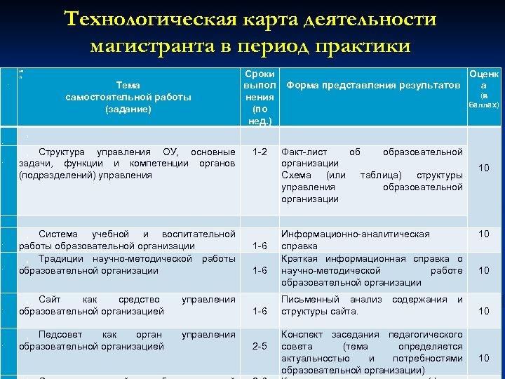 Технологическая карта деятельности магистранта в период практики Сроки Оценк Тема выпол Форма представления результатов