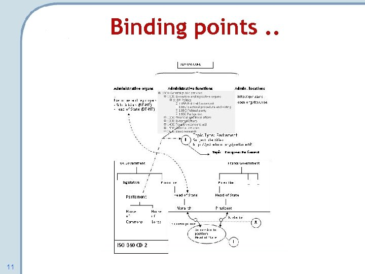 Binding points. . 11