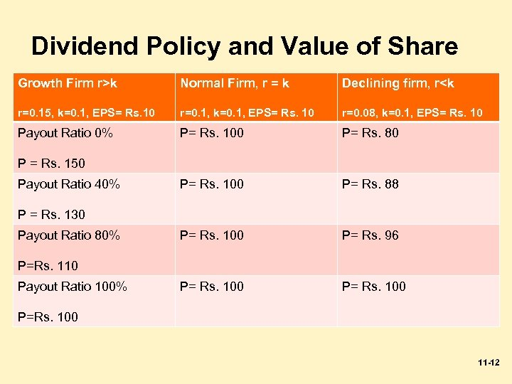 Dividend Policy and Value of Share Growth Firm r>k Normal Firm, r = k