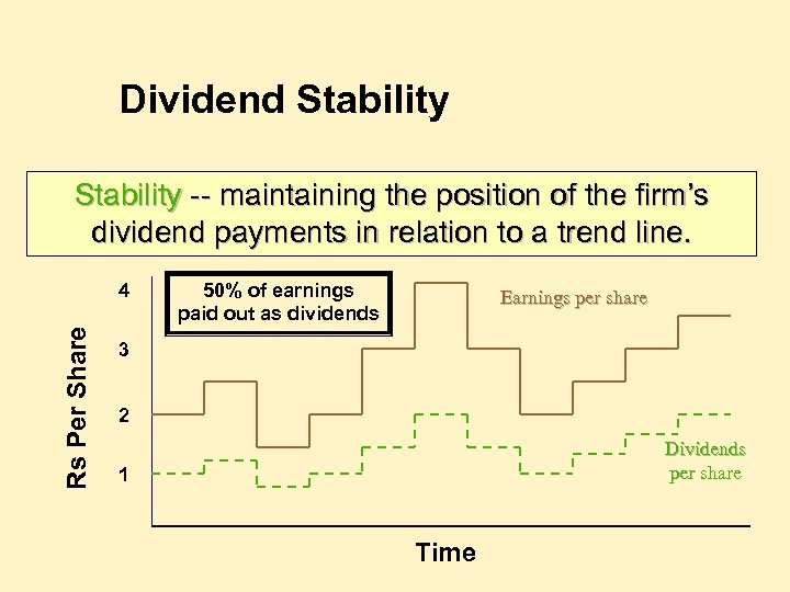 Dividend Stability -- maintaining the position of the firm's dividend payments in relation to