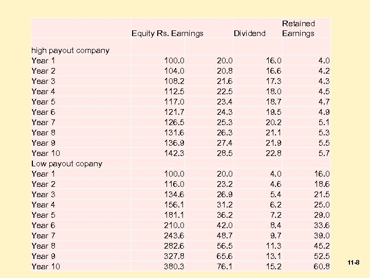 Equity Rs. Earnings high payout company Year 1 Year 2 Year 3 Year 4