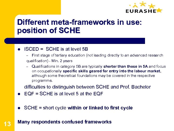 Different meta-frameworks in use: position of SCHE l ISCED = SCHE is at level