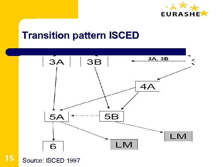 Transition pattern ISCED 15 Source: ISCED 1997