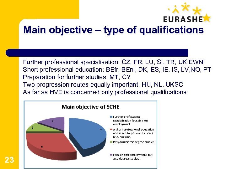 Main objective – type of qualifications Further professional specialisation: CZ, FR, LU, SI, TR,