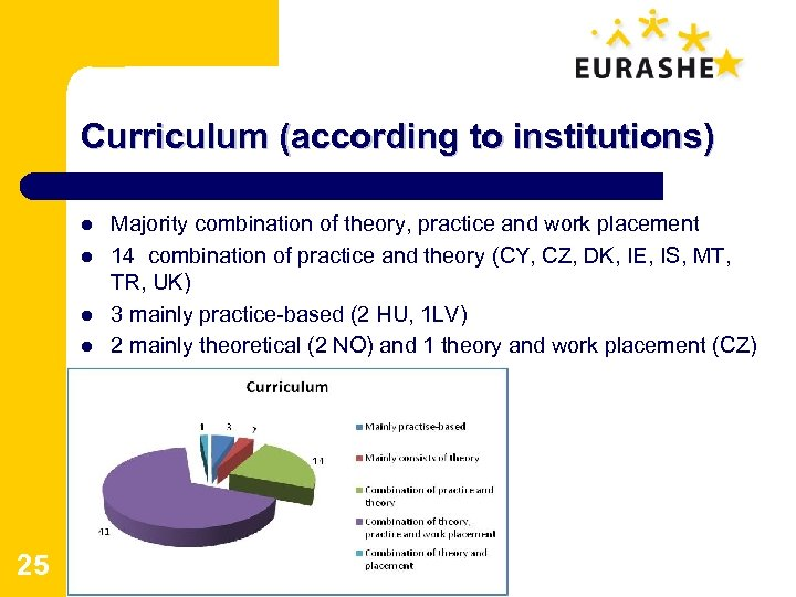 Curriculum (according to institutions) l l 25 Majority combination of theory, practice and work