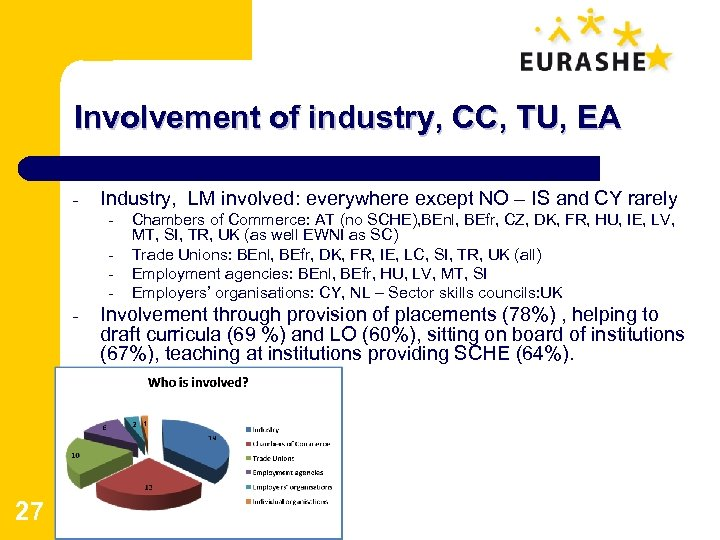 Involvement of industry, CC, TU, EA - Industry, LM involved: everywhere except NO –